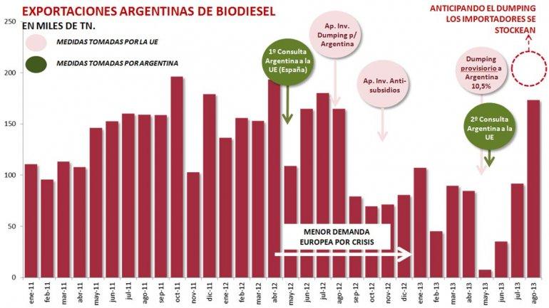 Países de la Unión Europea aprobaron medidas contra el ingreso del biodiesel argentino