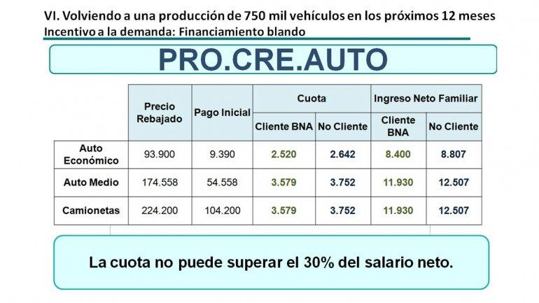 El Gobierno lanzó el programa Pro.Cre.Auto para fomentar las ventas de vehículos 0011194448