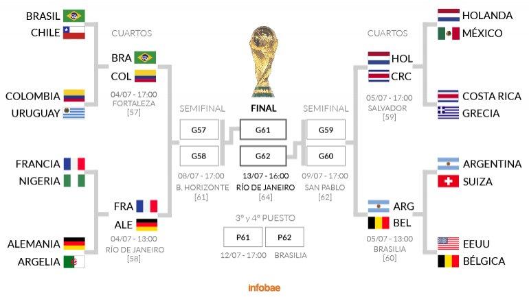 Mundial 2014 equipos que pasaron a los octavos de final for Cuartos dela champions 2014