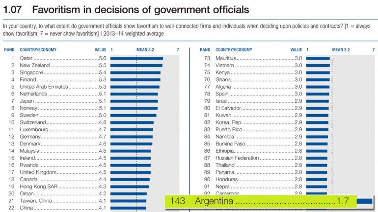 El cuadro sobre el favoritismo en las decisiones gubernamentales