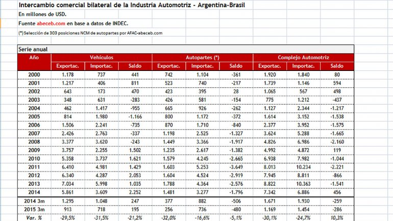 industria automotriz mercosur: