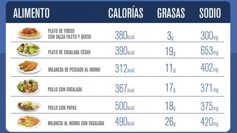 El fin de un mito cu ntas calor as tiene un plato de fideos - Calorias que tienen los alimentos ...