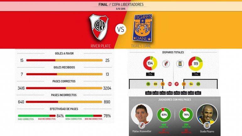 GOL: River 1 - 0 Tigres