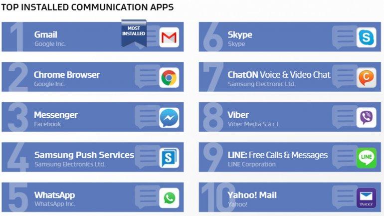 Las aplicaciones más difundidas de comunicación