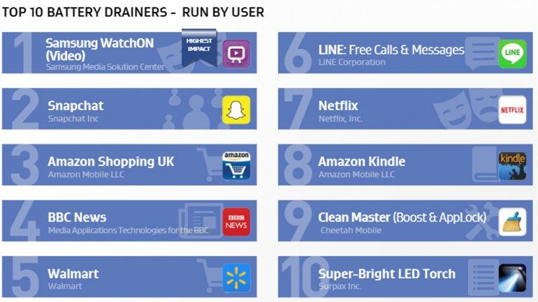 Las apps que inicia el usuario y mas batería consumen