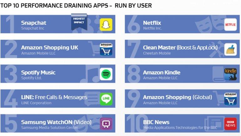 Las aplicaciones que inicia el usuario y más afectan al celular