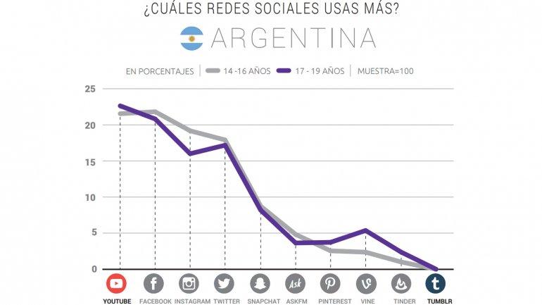 Las redes que más usan los chicos en la Argentina
