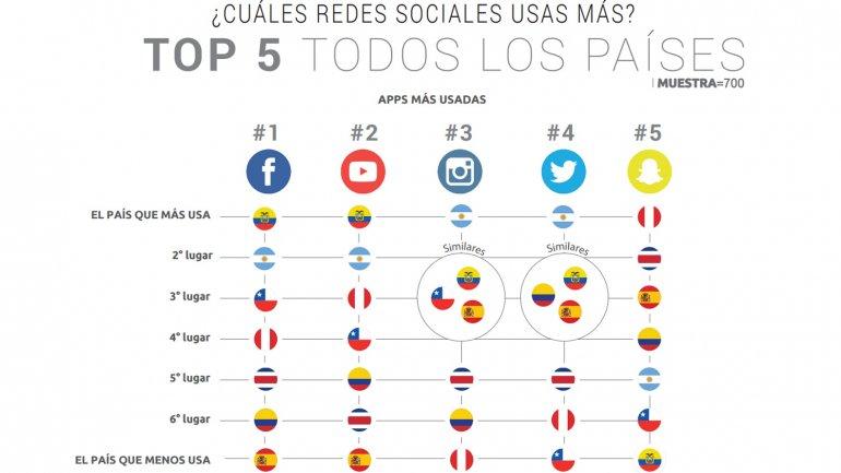 Las redes sociales más usadas en América Latina