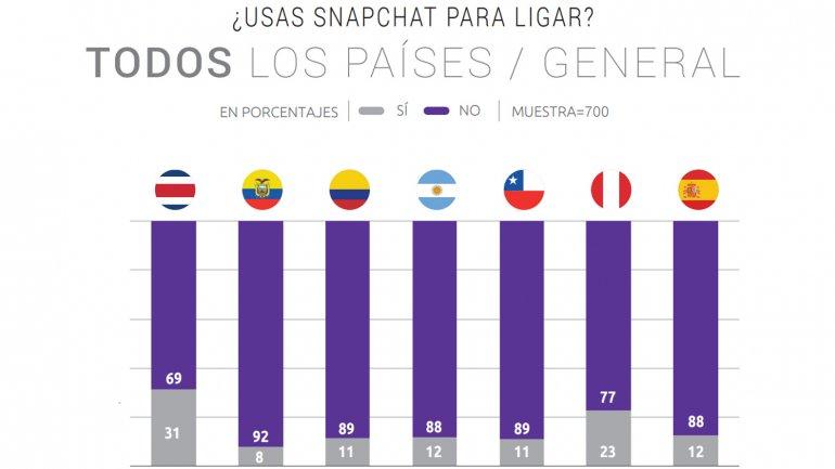 Costa Rica, el país donde más se emplea Snapchat para conseguir citas