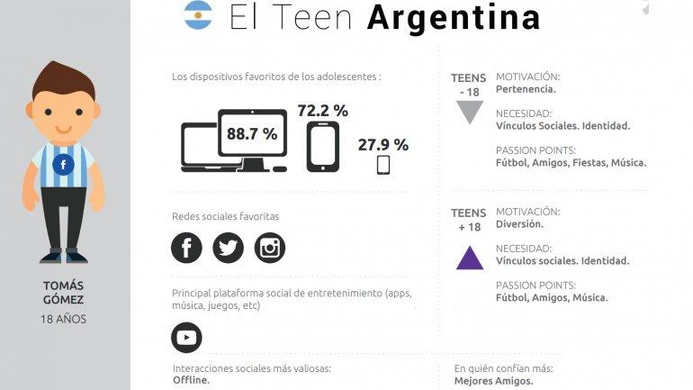 El perfil del adolescente argentino en internet