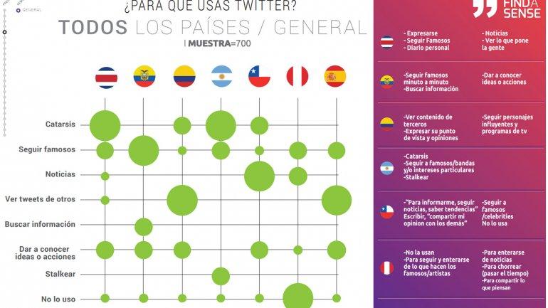 Para qué usan Twitter los adolescentes de la región