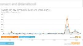 Los tweets por día sobre Mauricio Macri y Daniel Scioli