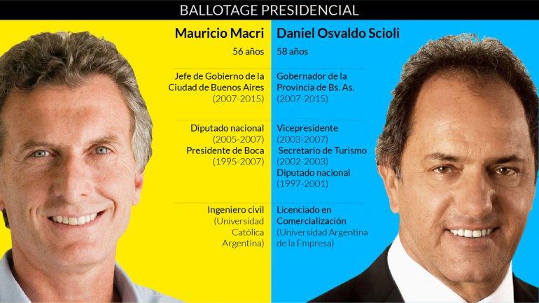 El país elige: Daniel Scioli o Mauricio Macri