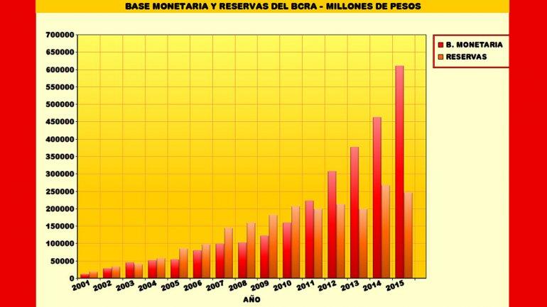 Datos informados en los balances del BCRA