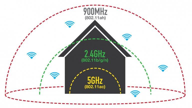 El estándar 802.11ah ofrece mayor cobertura en el hogar e incluye HaLow para accesorios inteligentes