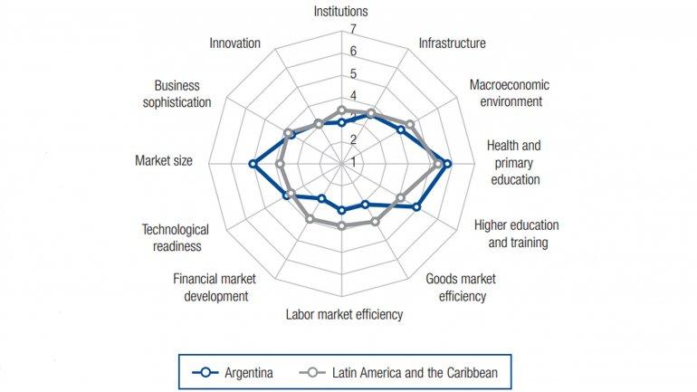 En varios ítems, Argentina está debajo del promedio de América Latina (infografía del reciente informe del World Economic Forum).<br>