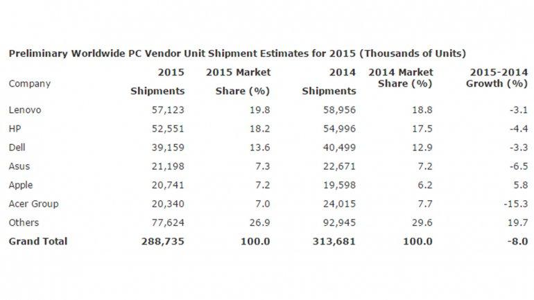 Las mayores vendedoras de computadoras, según Gartner
