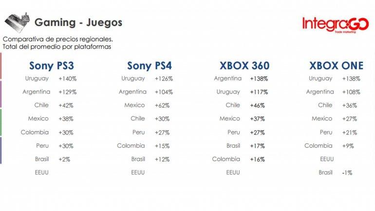 Precios de juegos por consola