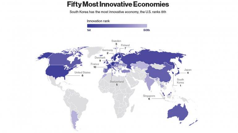 Argentina ocupa el lugar 49 entre 80 países en la lista de economías innovadoras.