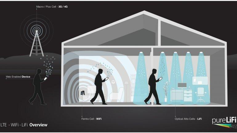 La distribución de la señal en LTE frente al Wi-Fi y Li-Fi