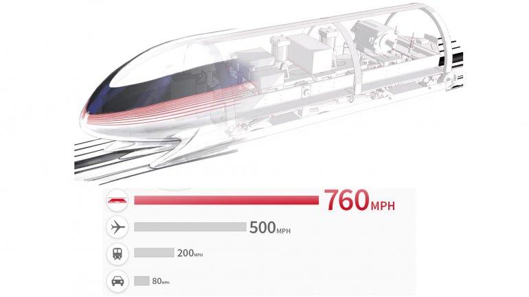 La velocidad de Hyperloop frente a los medios de transporte actuales