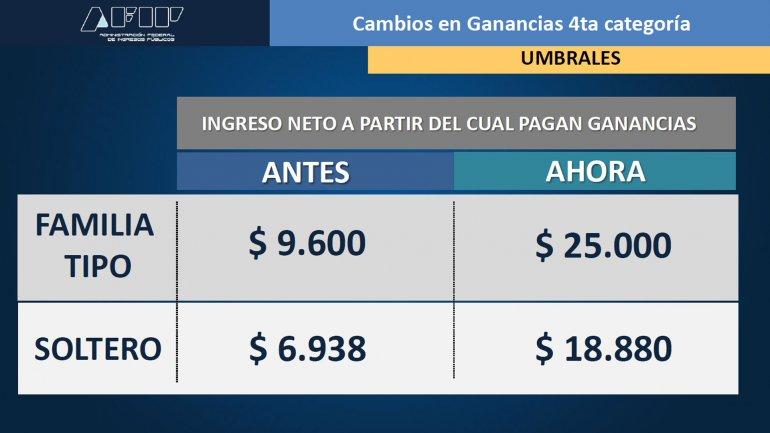 La AFIP reglamentó la suba del mínimo no imponible de Ganancias para asalariados, jubilados y trabajadores autónmos