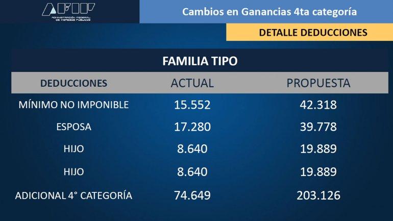 """Search Results for """"Escala Salario Familiar 2016 Noticias ..."""