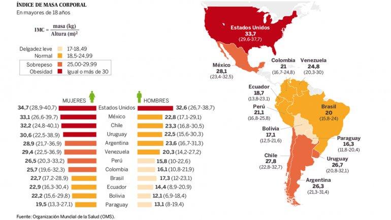 Mapa de la obesidad en América Latina: Argentina, en