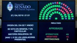 La pantalla muestra el resultado de la votación que le dio media sanción a la suspensión de los despidos: Pinedo se equivocó, corrigió de manera oral y el número final fue 48 a favor y 16 en contra