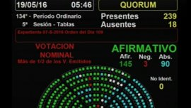 Resultado final de la votación por el cepo laboral. Por error, dos votos figuraron como abstenciones pero fueron a favor
