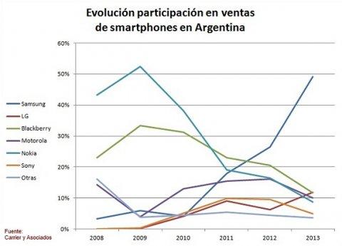 estadisticas en la argentina:
