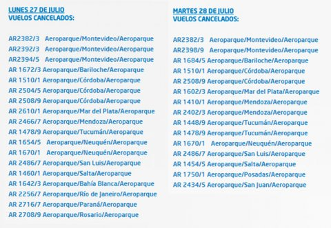horario de vuelos hoy: