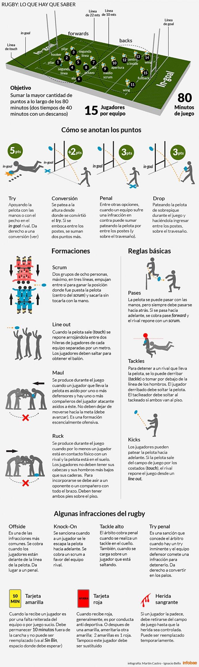 Se viene el mundial de Rugby, lo que tenes que saber