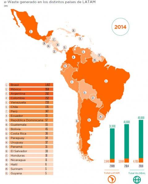 Los países de la región que más basura electrónica producen