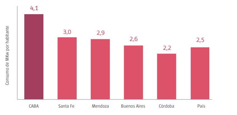 Consumo de energía eléctrica por habitante