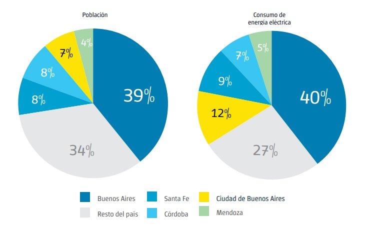 Consumo de electricidad en la Ciudad de Buenos Aires por tipo de cliente