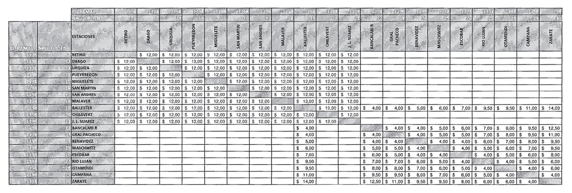 Nuevas tarifas para el ferrocarril Mitre sin SUBE IV