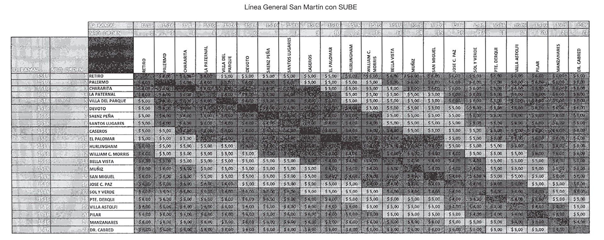 Nuevas tarifas para el ferrocarril San Martín con SUBE