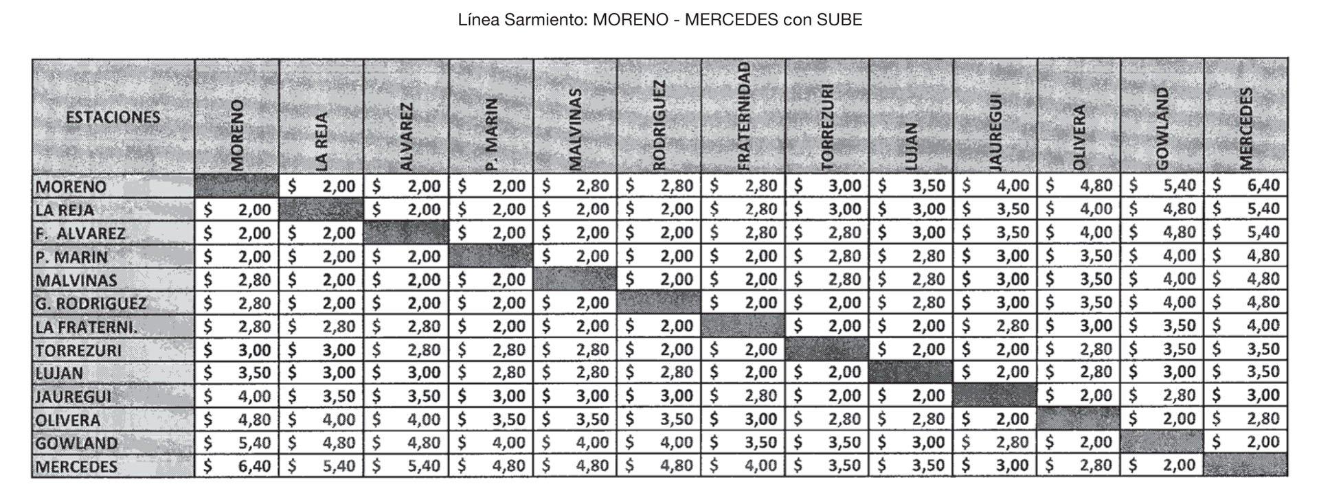 Nuevas tarifas para el ferrocarril Sarmiento (Moreno-Mercedes) con SUBE
