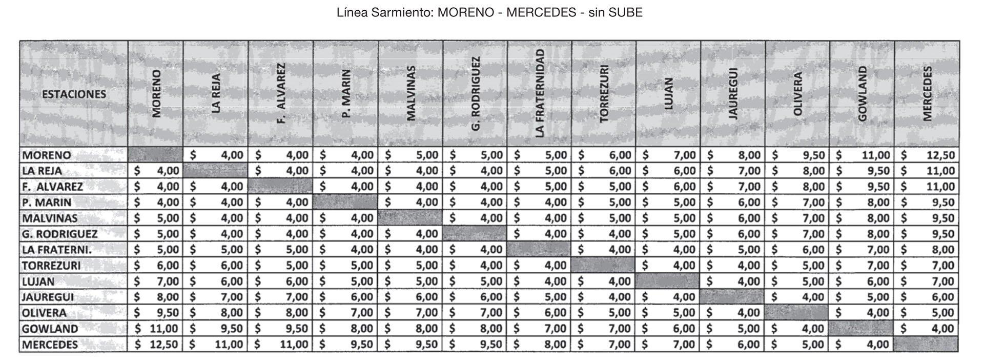 Nuevas tarifas para el ferrocarril Sarmiento (Moreno-Mercedes) sin SUBE
