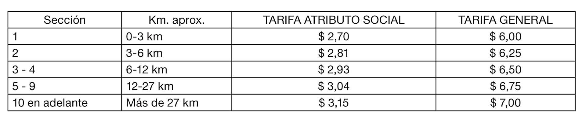 Nuevas tarifas de colectivos en la Ciudad de Buenos Aires y el Conurbano