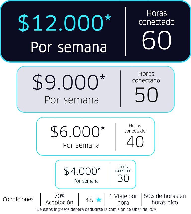Uber revel cu nto ganar n sus choferes en argentina - Cuanto se paga de plusvalia ...